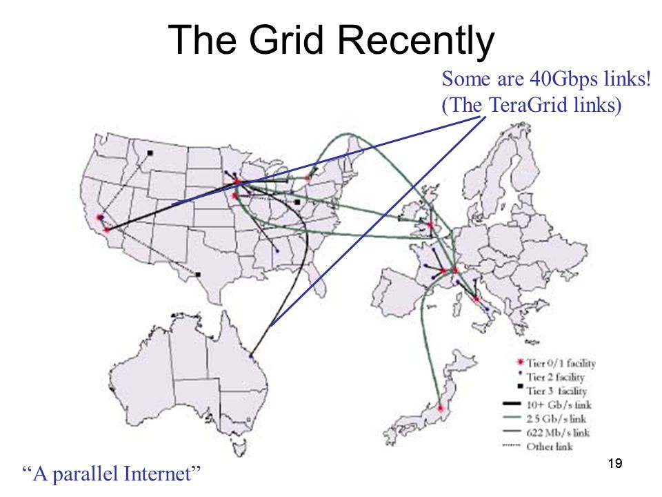 19 The Grid Recently Some are 40Gbps links! (The TeraGrid links) A parallel Internet