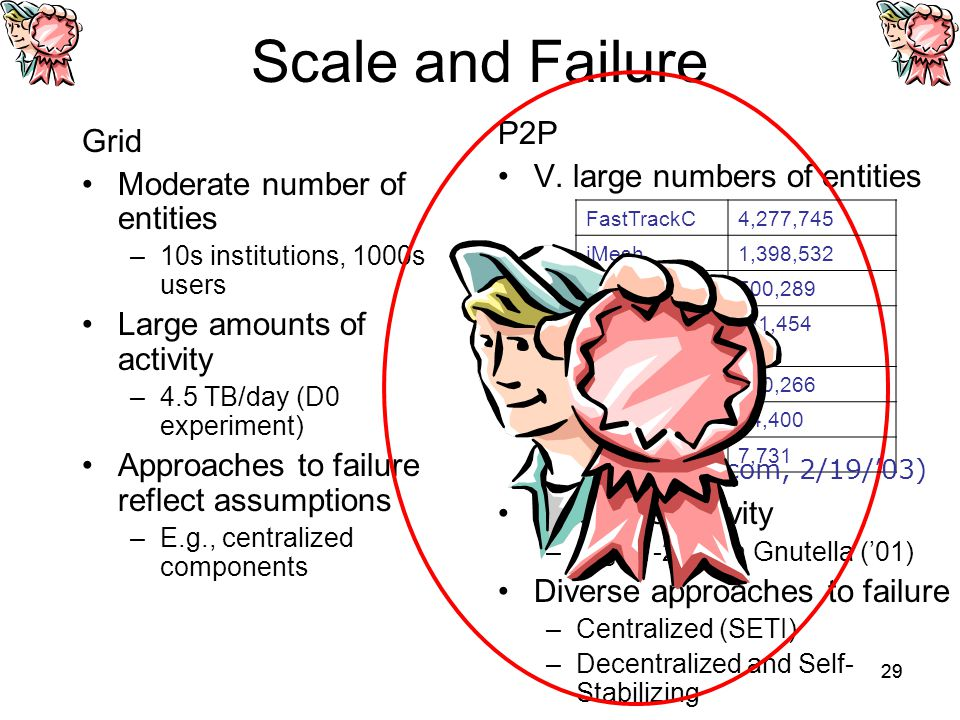 29 Scale and Failure Grid Moderate number of entities –10s institutions, 1000s users Large amounts of activity –4.5 TB/day (D0 experiment) Approaches to failure reflect assumptions –E.g., centralized components P2P V.