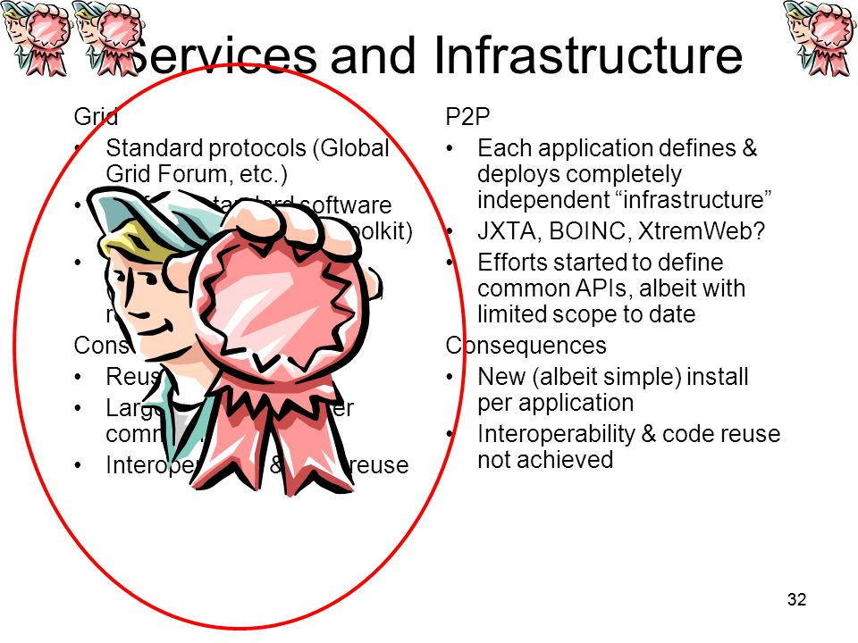 32 Services and Infrastructure Grid Standard protocols (Global Grid Forum, etc.) De facto standard software (open source Globus Toolkit) Shared infrastructure (authentication, discovery, resource access, etc.) Consequences Reusable services Large developer & user communities Interoperability & code reuse P2P Each application defines & deploys completely independent infrastructure JXTA, BOINC, XtremWeb.