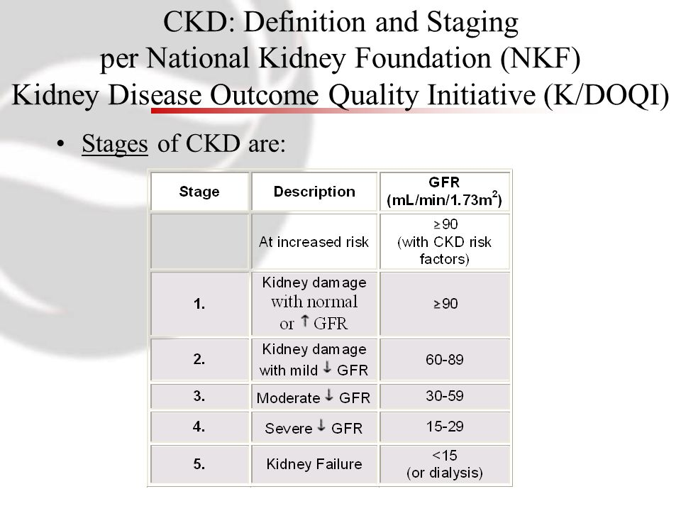 CKD: Definition and Staging per National Kidney Foundation (NKF) Kidney Disease Outcome Quality Initiative (K/DOQI) Stages of CKD are: