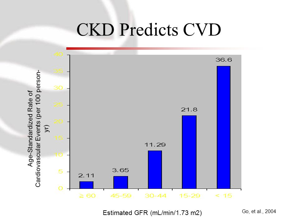 CKD Predicts CVD Go, et al., 2004 Age-Standardized Rate of Cardiovascular Events (per 100 person- yr) Estimated GFR (mL/min/1.73 m2)