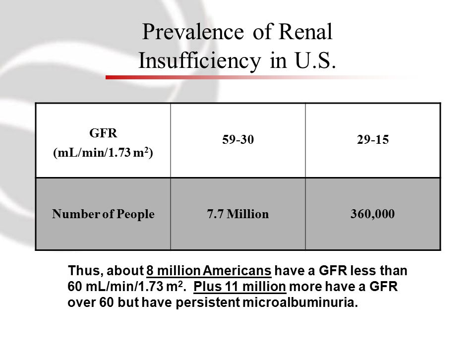Prevalence of Renal Insufficiency in U.S. GFR (mL/min/1.73 m 2 ) 59-3029-15 Number of People7.7 Million360,000 Thus, about 8 million Americans have a