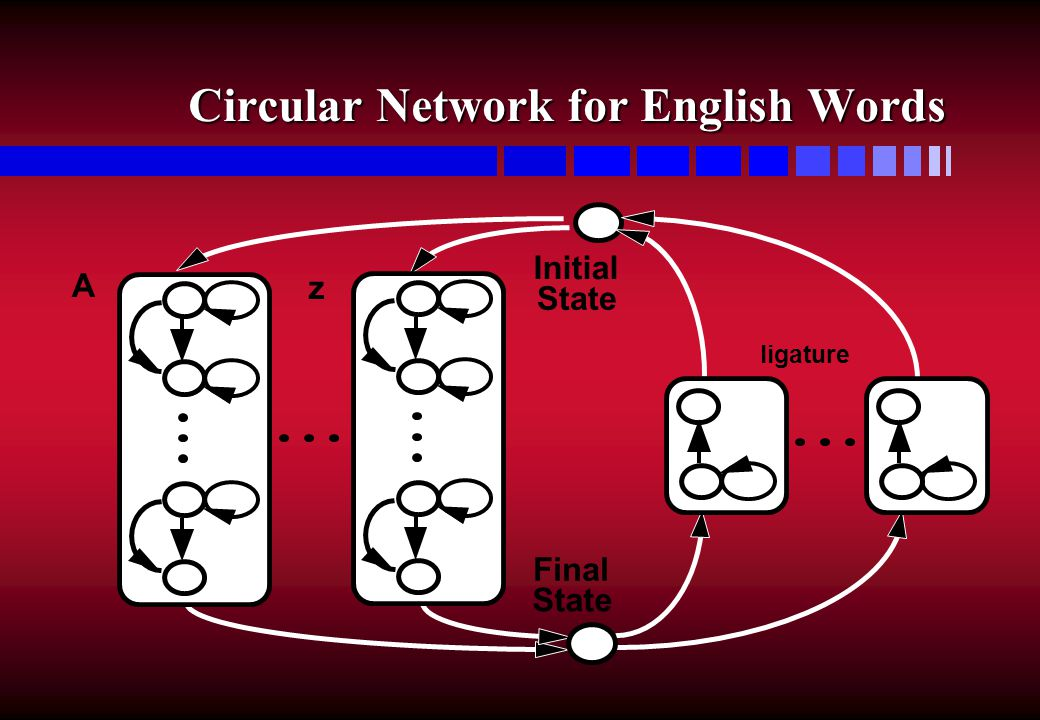 Circular Network for English Words Circular Network for English Words Initial State Final State A z ligature