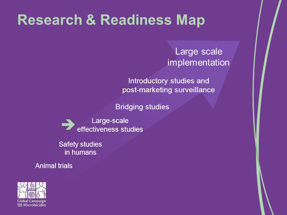 Introductory studies and post-marketing surveillance Research & Readiness Map Animal trials Large scale implementation Bridging studies Large-scale effectiveness studies Safety studies in humans 