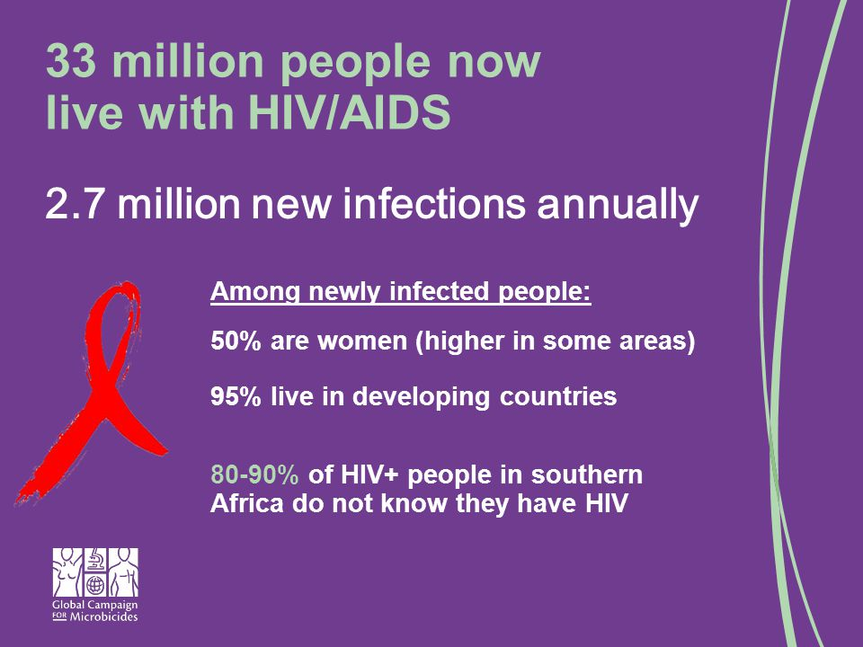 33 million people now live with HIV/AIDS Among newly infected people: 50% are women (higher in some areas) 95% live in developing countries 80-90% of HIV+ people in southern Africa do not know they have HIV 2.7 million new infections annually