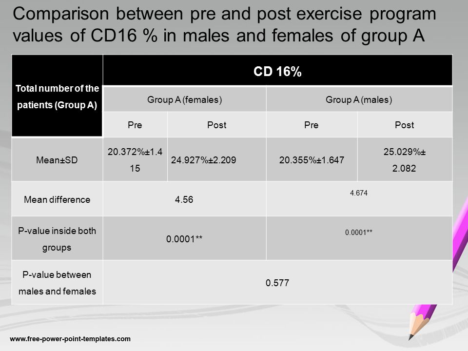 Comparison between pre and post exercise program values of CD16 % in males and females of group A Total number of the patients (Group A) CD 16% Group A (females)Group A (males) PrePostPrePost Mean±SD 20.372%±1.4 15 24.927%±2.20920.355%±1.647 25.029%± 2.082 Mean difference4.56 4.674 P-value inside both groups 0.0001** P-value between males and females 0.577