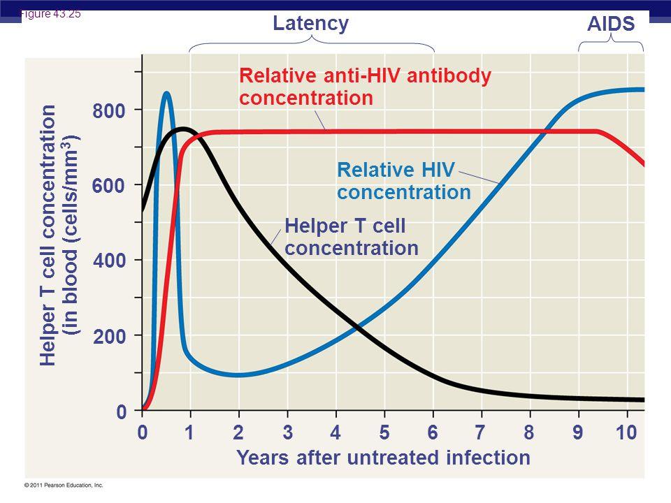 AP Biology © 2011 Pearson Education, Inc.