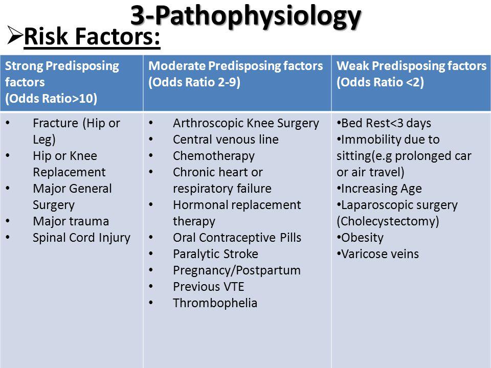 3-Pathophysiology  Risk Factors: Strong Predisposing factors (Odds Ratio>10) Moderate Predisposing factors (Odds Ratio 2-9) Weak Predisposing factors