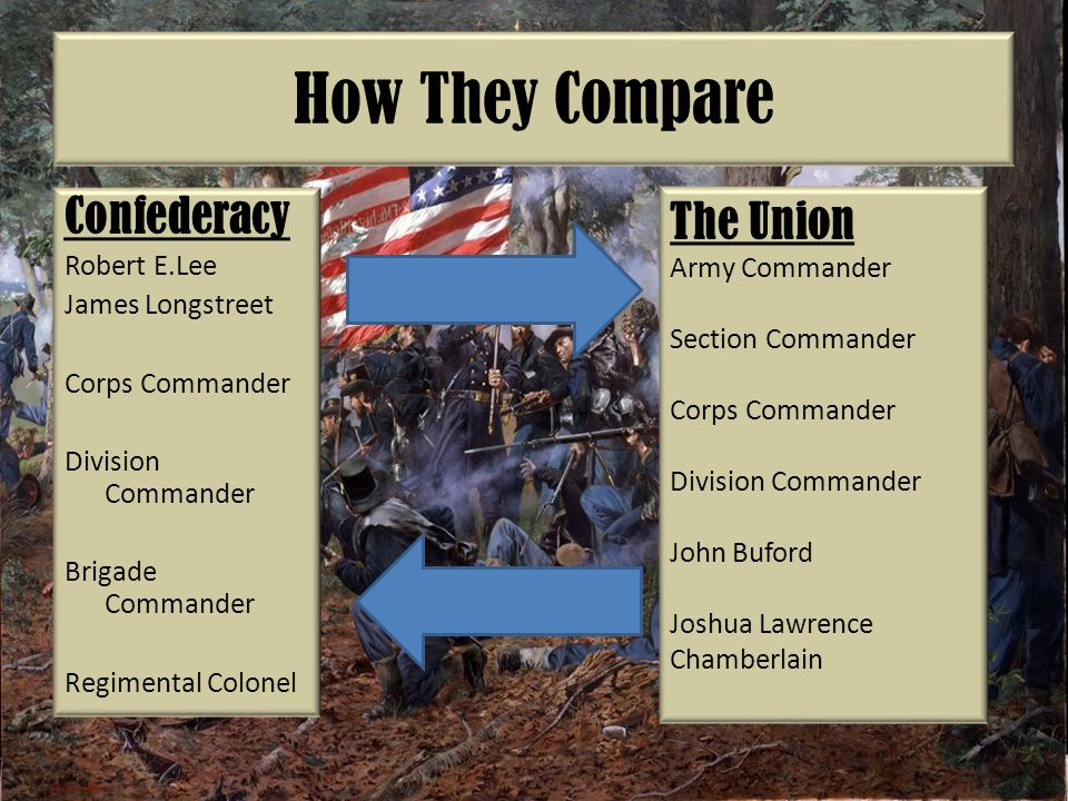 How They Compare Confederacy Robert E.Lee James Longstreet Corps Commander Division Commander Brigade Commander Regimental Colonel The Union Army Commander Section Commander Corps Commander Division Commander John Buford Joshua Lawrence Chamberlain