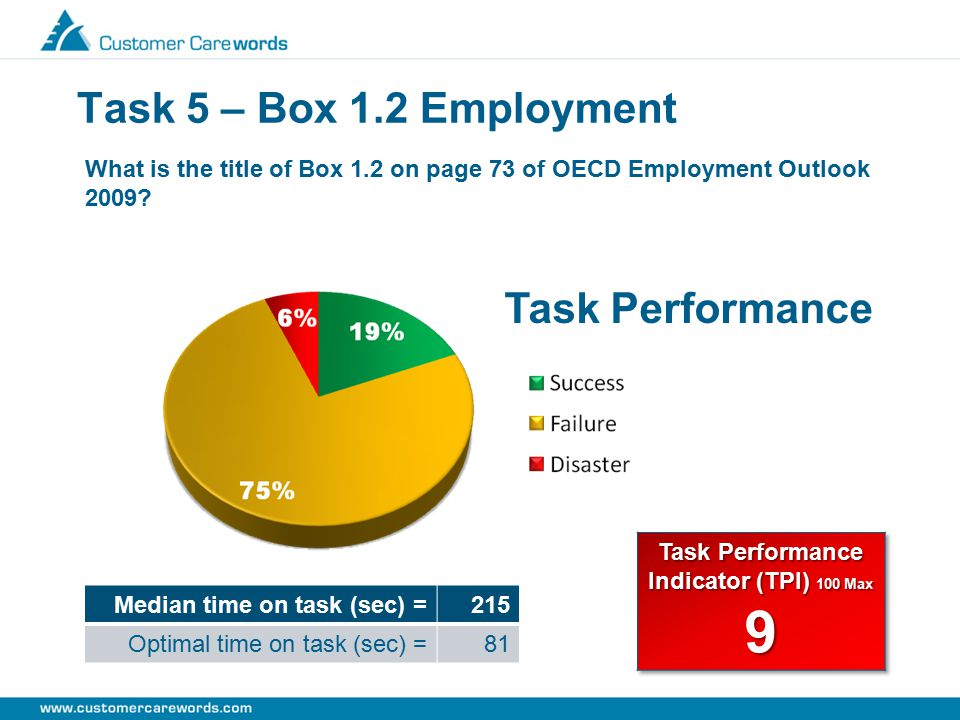 Task 5 – Box 1.2 Employment What is the title of Box 1.2 on page 73 of OECD Employment Outlook 2009? Median time on task (sec) =215 Optimal time on ta