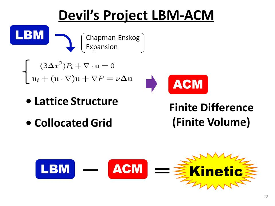 22 Devil's Project LBM-ACM Lattice Structure Collocated Grid LBM Kinetic ACM LBM Finite Difference (Finite Volume) ACM Chapman-Enskog Expansion