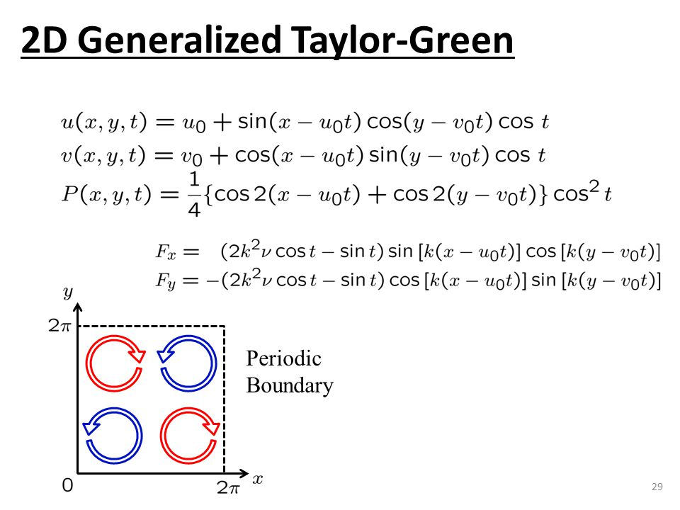 29 Periodic Boundary 2D Generalized Taylor-Green