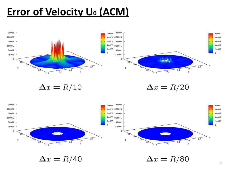 34 Error of Velocity U θ (ACM)