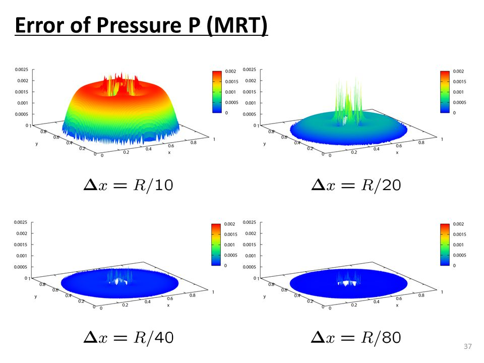 37 Error of Pressure P (MRT)