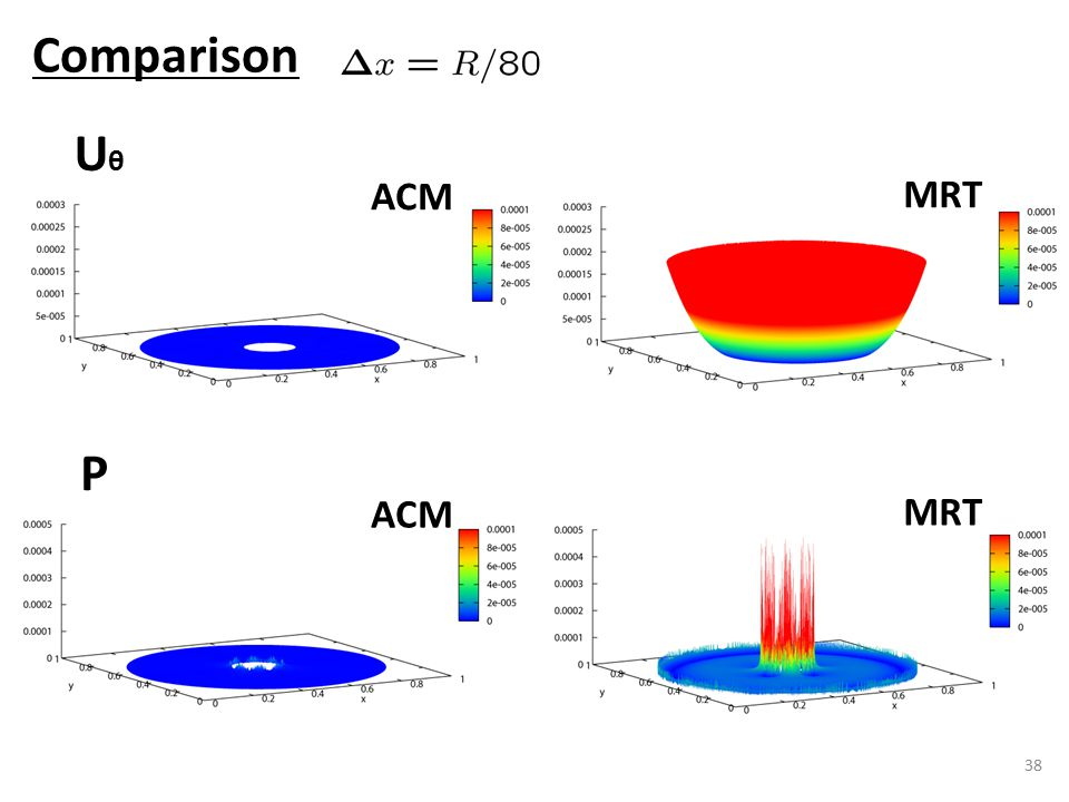38 Comparison UθUθ P ACM MRT ACM MRT