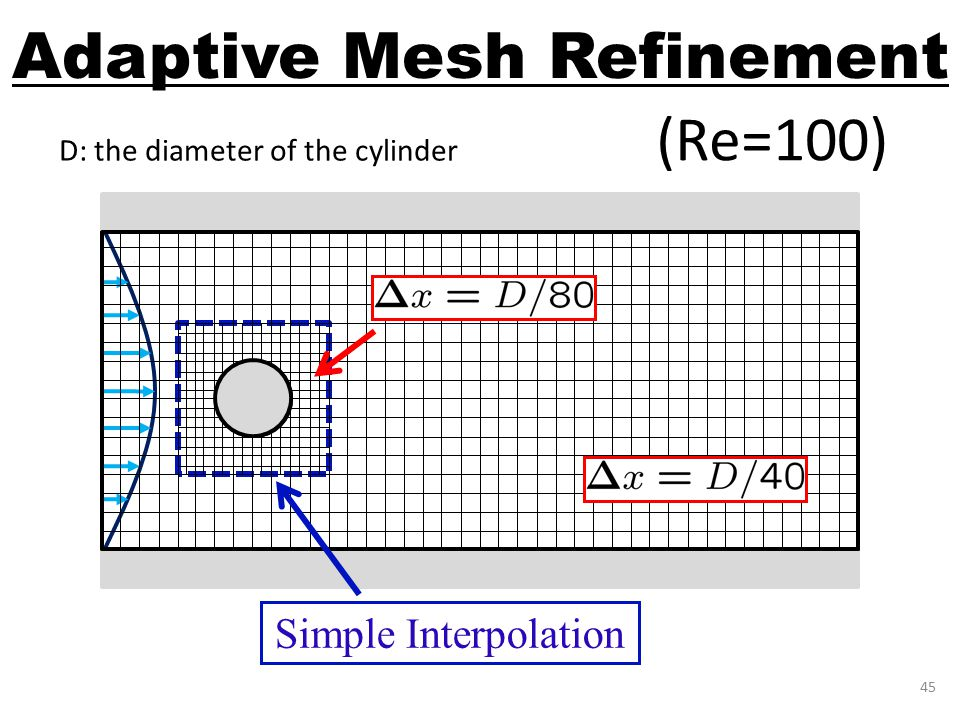 Adaptive Mesh Refinement 45 (Re=100) D Poiseuille Flow 0th-order extrapolation Simple Interpolation D: the diameter of the cylinder