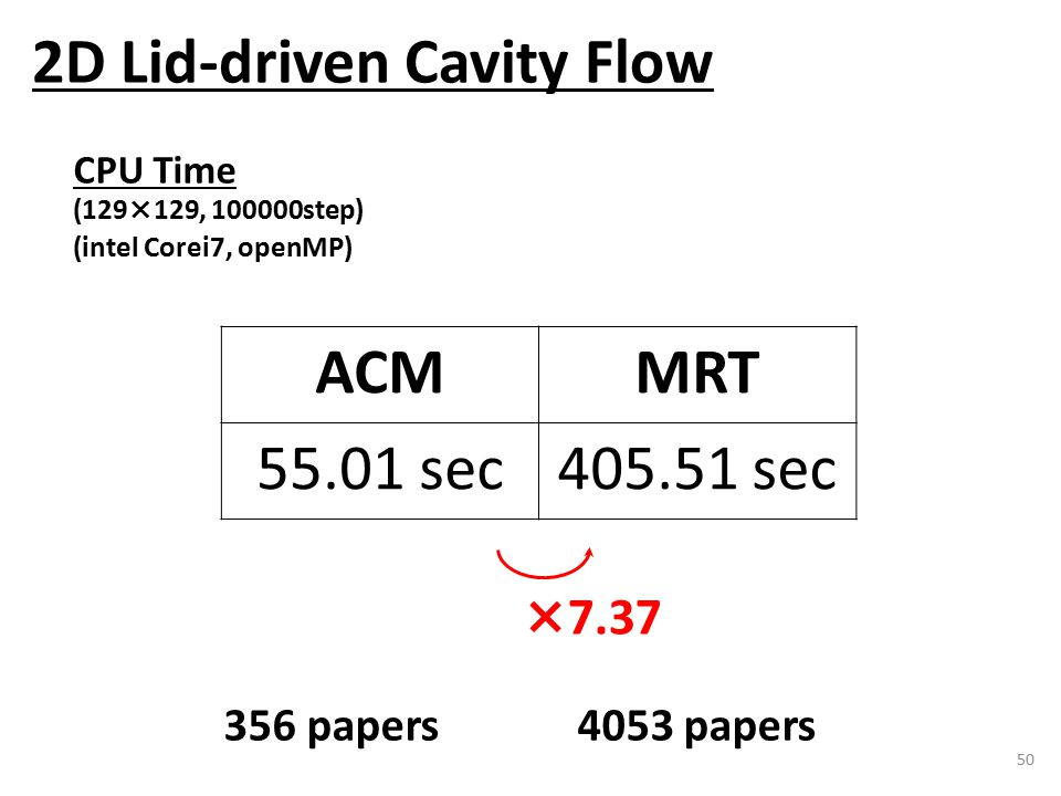 50 2D Lid-driven Cavity Flow CPU Time (129×129, 100000step) (intel Corei7, openMP) ACMMRT 55.01 sec405.51 sec ×7.37 356 papers 4053 papers