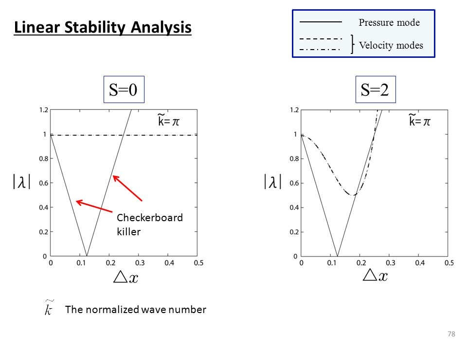 S=0S=2 78 Velocity modes Pressure mode Linear Stability Analysis The normalized wave number Checkerboard killer