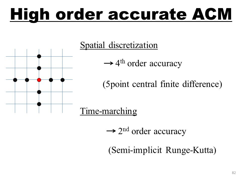 High order accurate ACM 82 Spatial discretization 4 th order accuracy Time-marching 2 nd order accuracy (Semi-implicit Runge-Kutta) (5point central finite difference)