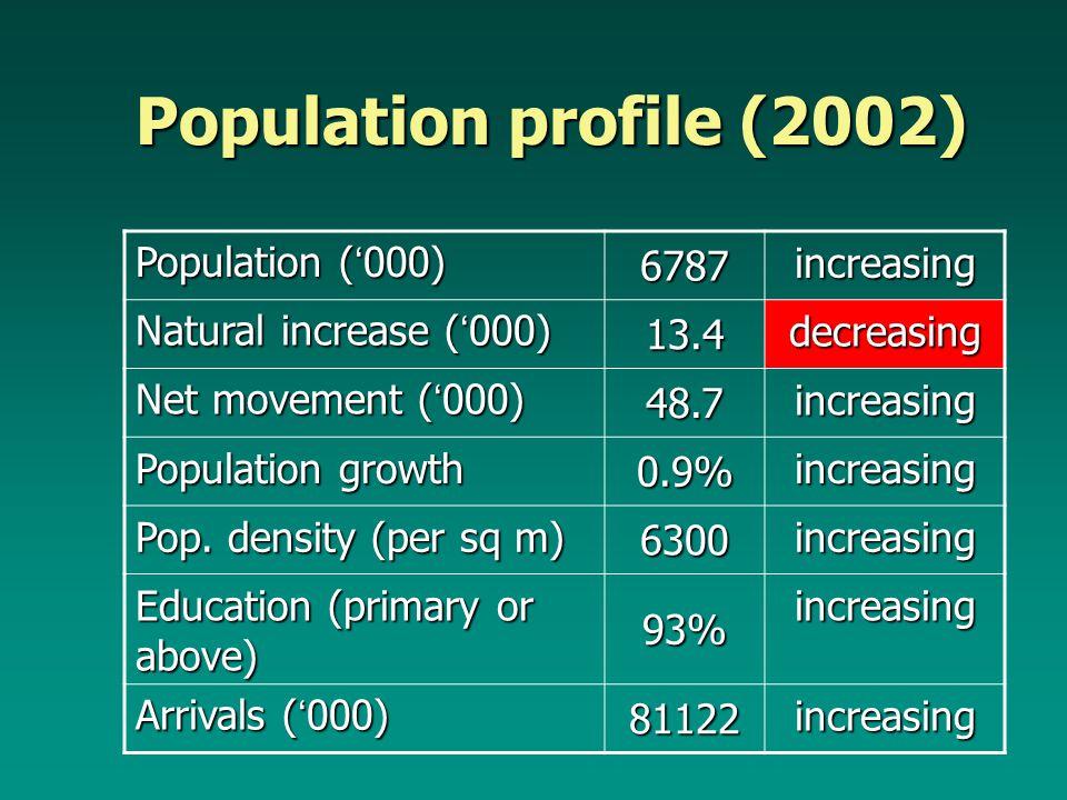Population profile (2002) Population ( ' 000) 6787 increasing Natural increase ( ' 000) 13.4 decreasing Net movement ( ' 000) 48.7 increasing Population growth 0.9% increasing Pop.