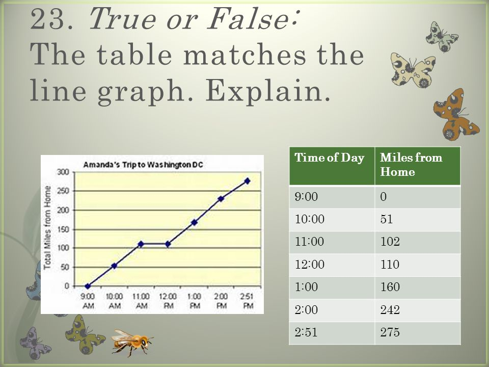 23. True or False: The table matches the line graph.