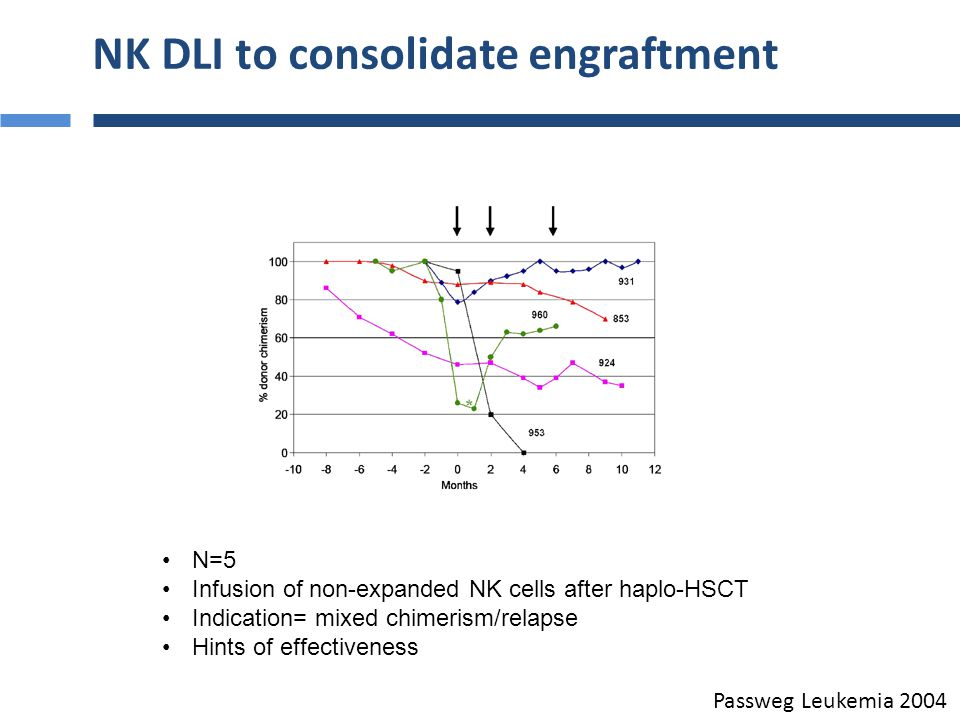NK DLI to consolidate engraftment N=3 Infusion of IL-2-expanded (five-fold) NK cells after haplo-HSCT + IL-2 sc Indication= pre-emptive All patients achieved CR, 1 relapse/2 TRM Koehl, BCMD 2004