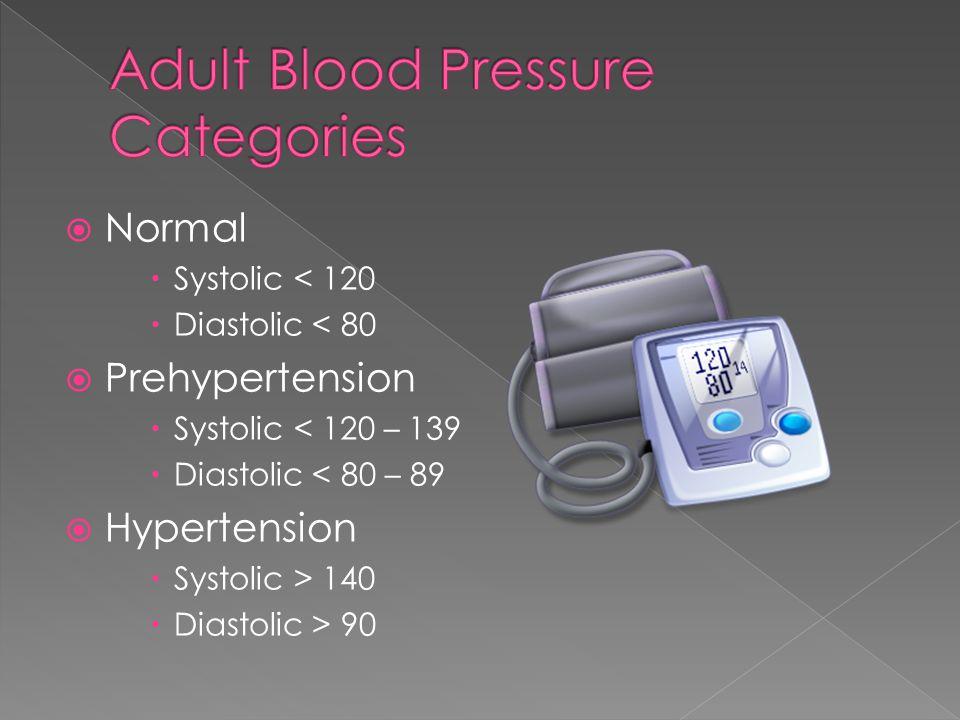  Normal  Systolic < 120  Diastolic < 80  Prehypertension  Systolic < 120 – 139  Diastolic < 80 – 89  Hypertension  Systolic > 140  Diastolic > 90