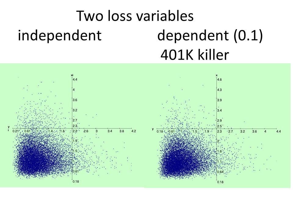 Two loss variables independent dependent (0.1) 401K killer