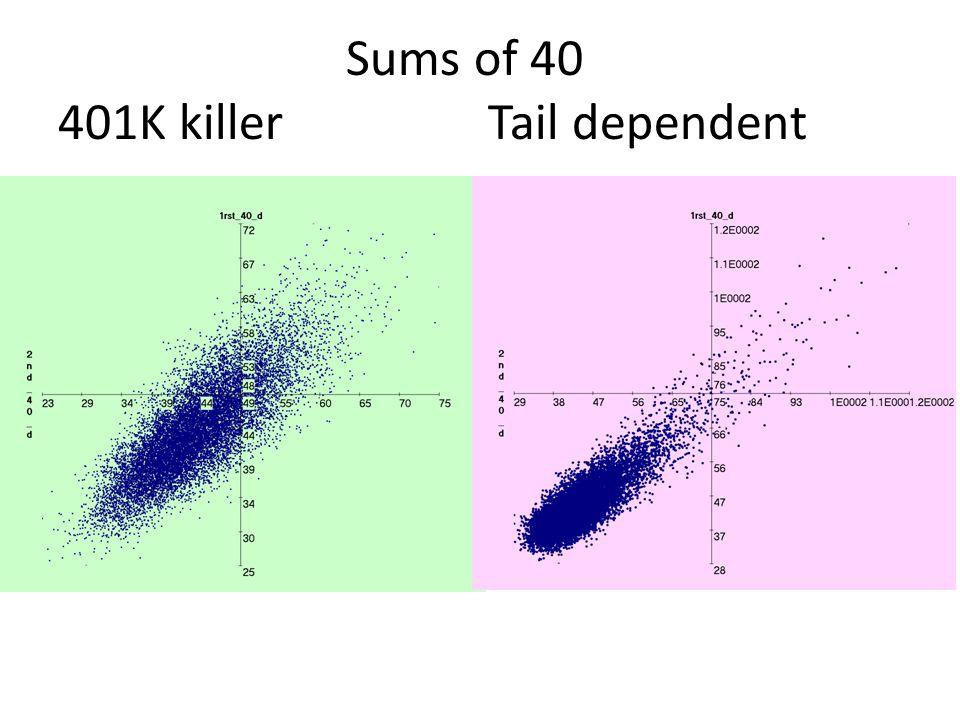 Copula: sums of 40 401K killer tail dependent