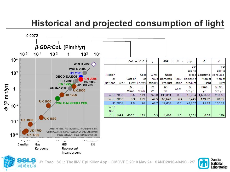 JY Tsao ∙ SSL: The III-V Epi Killer App ∙ ICMOVPE 2010 May 24 ∙ SAND2010-4049C ∙ 2/7 Historical and projected consumption of light 10 -6 10 -4 10 -2 1 10 2 10 4 β·GDP/CoL (Plmh/yr) Φ (Plmh/yr) CN 1993 WRLD-NONGRID 1999 WRLD 2005 UK 1800 UK 1850 UK 1750 UK 1700 UK 1900 UK 1950 UK 2000 AU+NZ 2005 FSU 2000 OECD-EU 2005 JP+KR 2005 CN 2005 CN 2006 US 2001 10 4 1 10 -2 10 -6 10 -4 10 2 WRLD 2030 ~ / CandlesGas Kerosene HID Fluorescent Incandescent SSL 0.0072 ∙= After JY Tsao, HD Saunders, JR Creighton, ME Coltrin, JA Simmons, SSL: An Energy Economics Perspective, J Physics D (submitted).