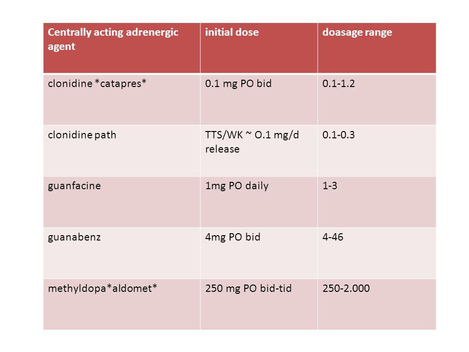 Centrally acting adrenergic agent initial dosedoasage range clonidine *catapres*0.1 mg PO bid0.1-1.2 clonidine pathTTS/WK ~ O.1 mg/d release 0.1-0.3 guanfacine1mg PO daily1-3 guanabenz4mg PO bid4-46 methyldopa*aldomet*250 mg PO bid-tid250-2.000