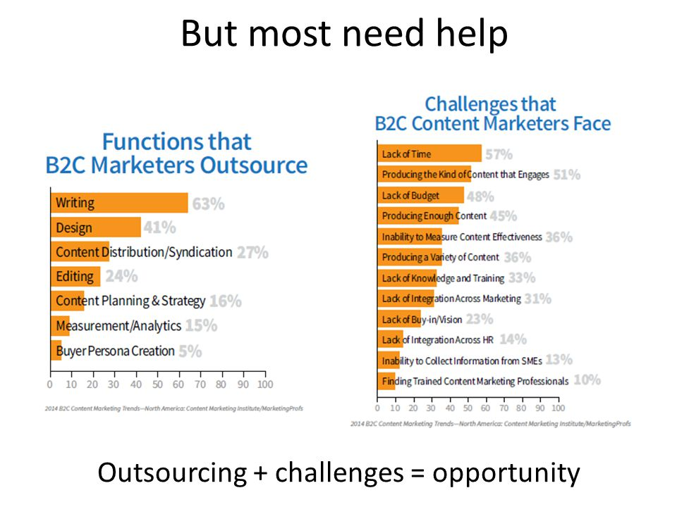 But most need help Outsourcing + challenges = opportunity