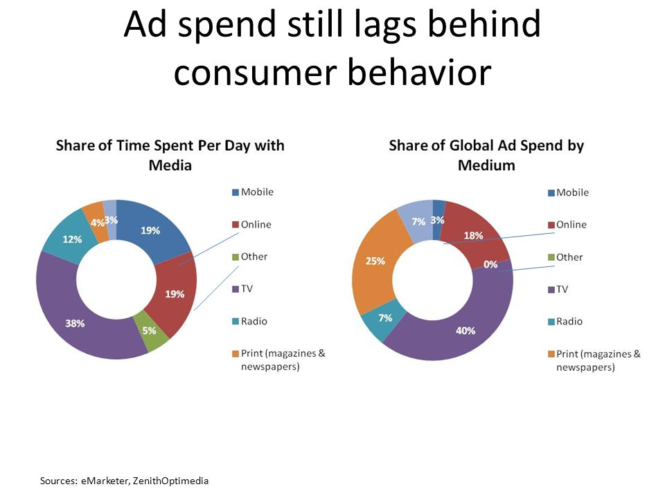 Ad spend still lags behind consumer behavior Sources: eMarketer, ZenithOptimedia