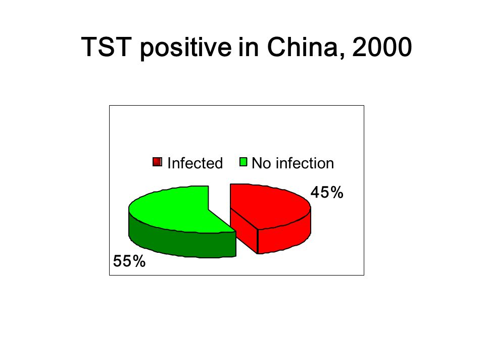 45% 55% Infected No infection TST positive in China, 2000