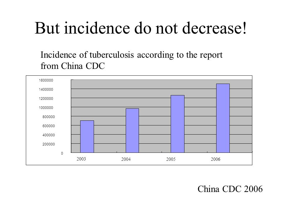 Incidence of tuberculosis according to the report from China CDC But incidence do not decrease.