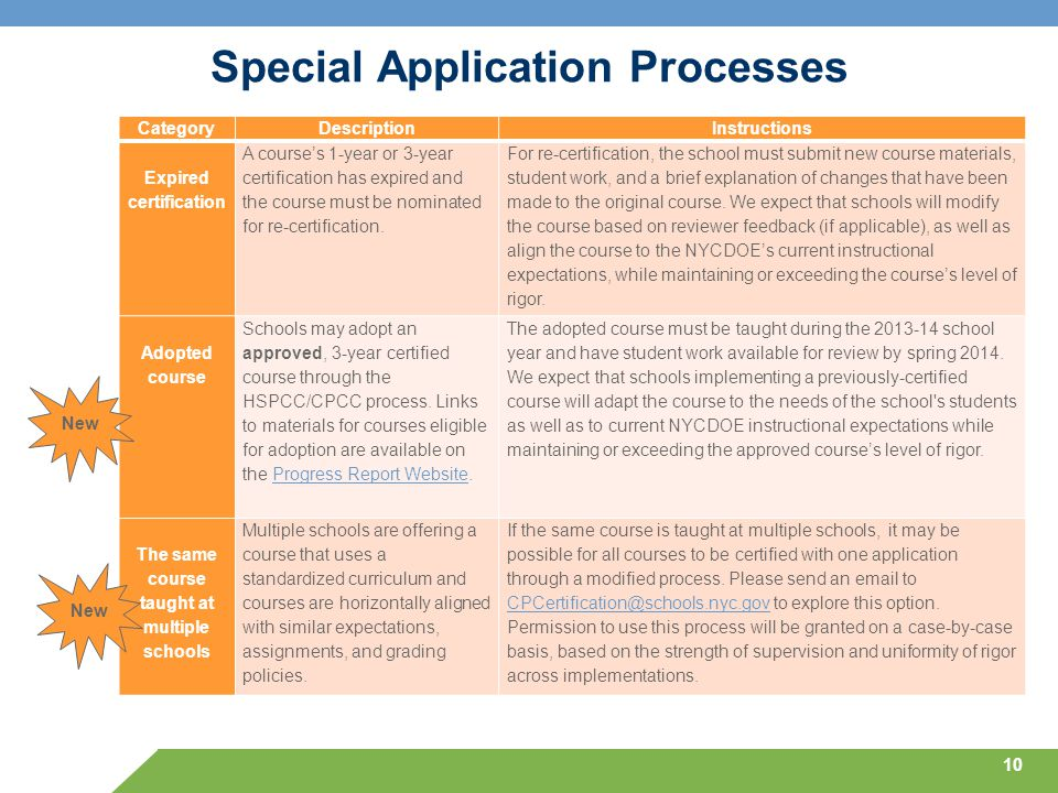 Special Application Processes 10 CategoryDescriptionInstructions Expired certification A course's 1-year or 3-year certification has expired and the c