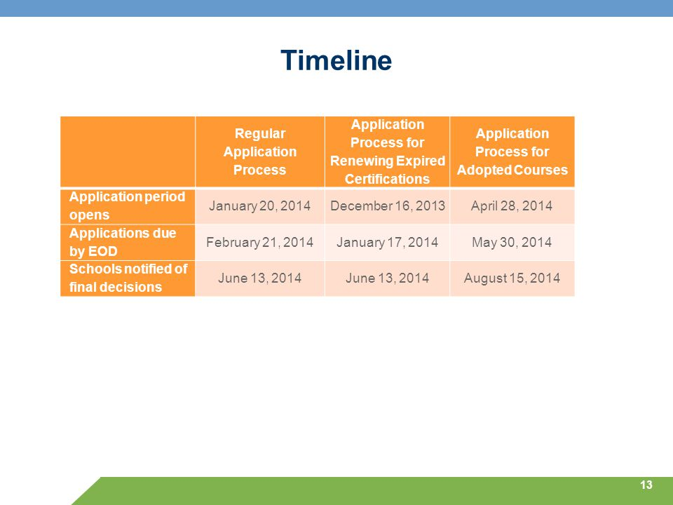 Timeline 13 Regular Application Process Application Process for Renewing Expired Certifications Application Process for Adopted Courses Application pe