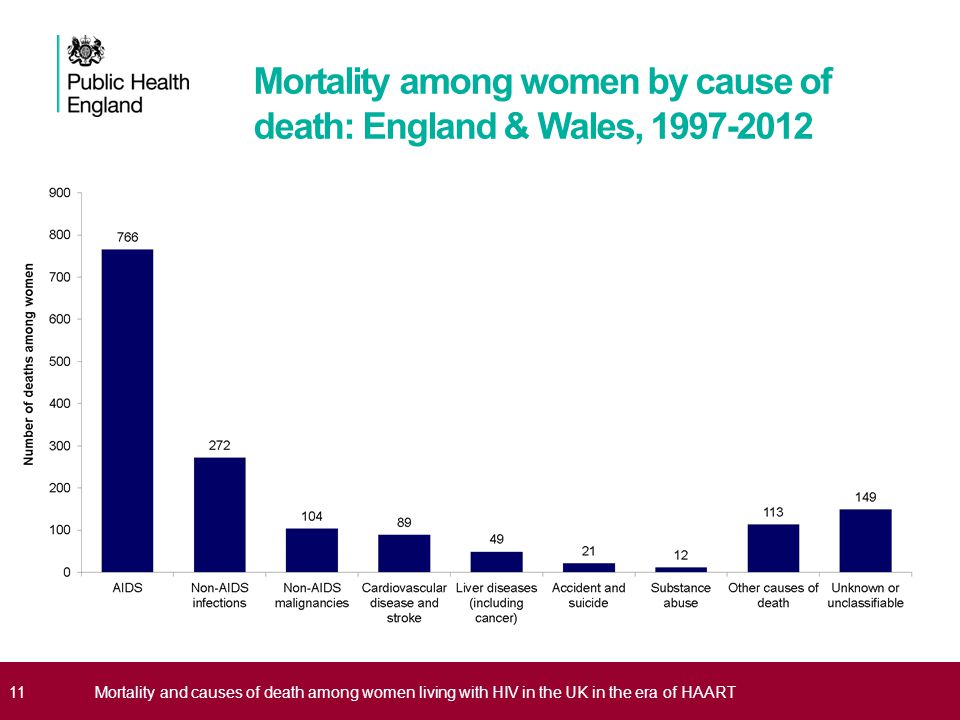 Mortality among women by cause of death: England & Wales, 1997-2012 11Mortality and causes of death among women living with HIV in the UK in the era o