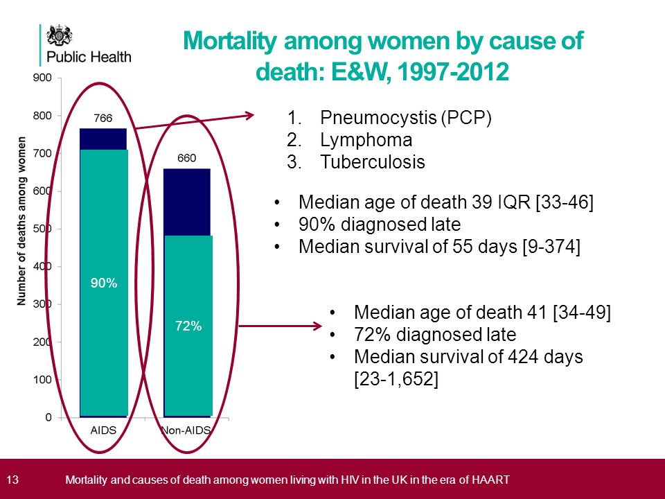 Mortality among women by cause of death: E&W, 1997-2012 13Mortality and causes of death among women living with HIV in the UK in the era of HAART 1.Pn