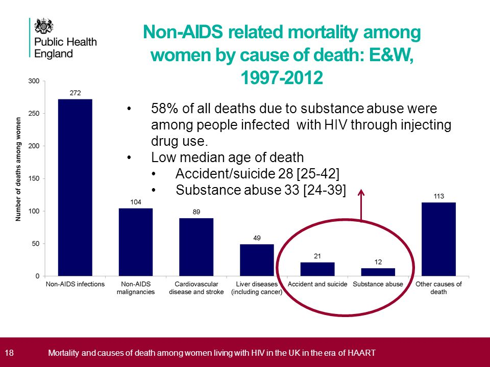 18Mortality and causes of death among women living with HIV in the UK in the era of HAART Non-AIDS related mortality among women by cause of death: E&