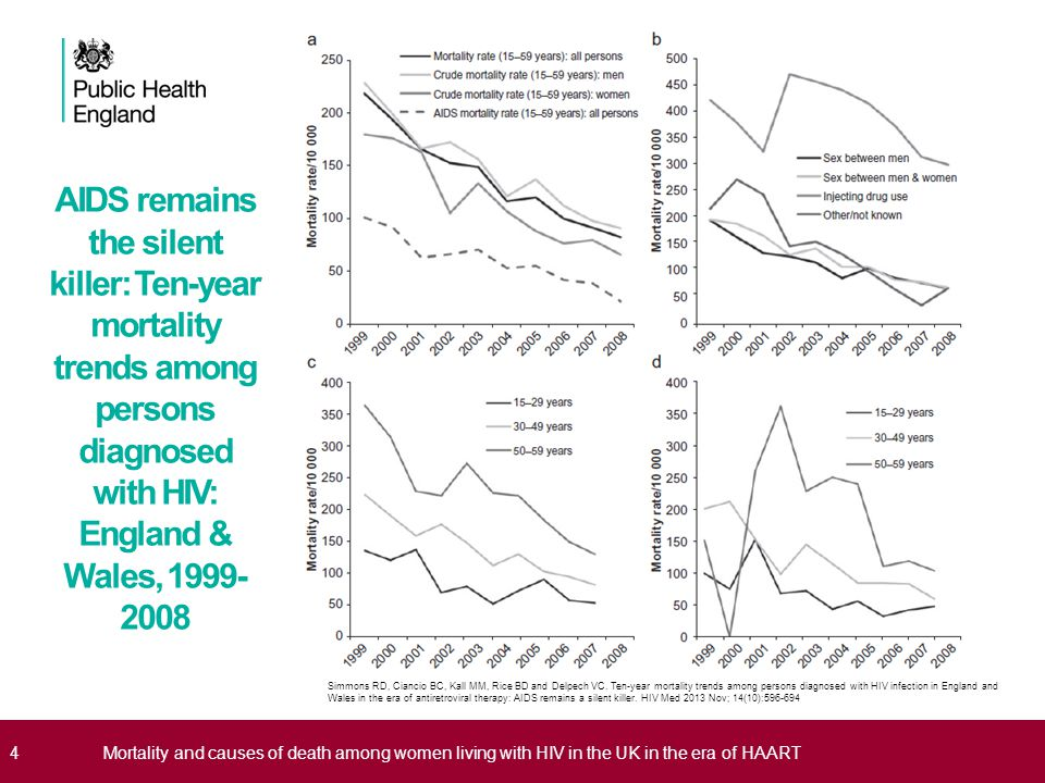 4Mortality and causes of death among women living with HIV in the UK in the era of HAART AIDS remains the silent killer: Ten-year mortality trends amo