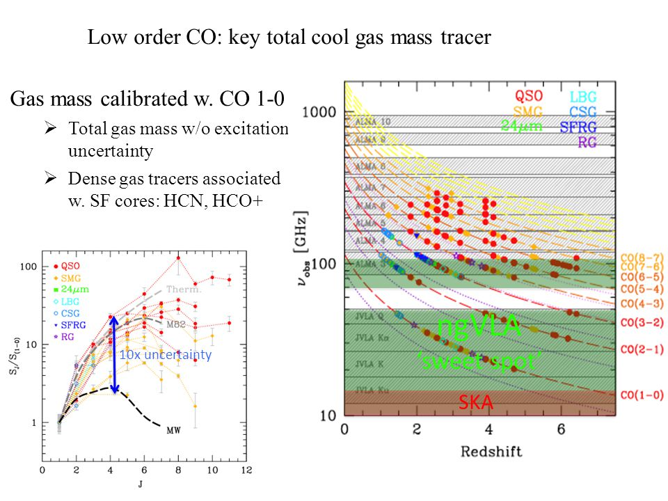 Gas mass calibrated w. CO 1-0  Total gas mass w/o excitation uncertainty  Dense gas tracers associated w. SF cores: HCN, HCO+ Low order CO: key tota