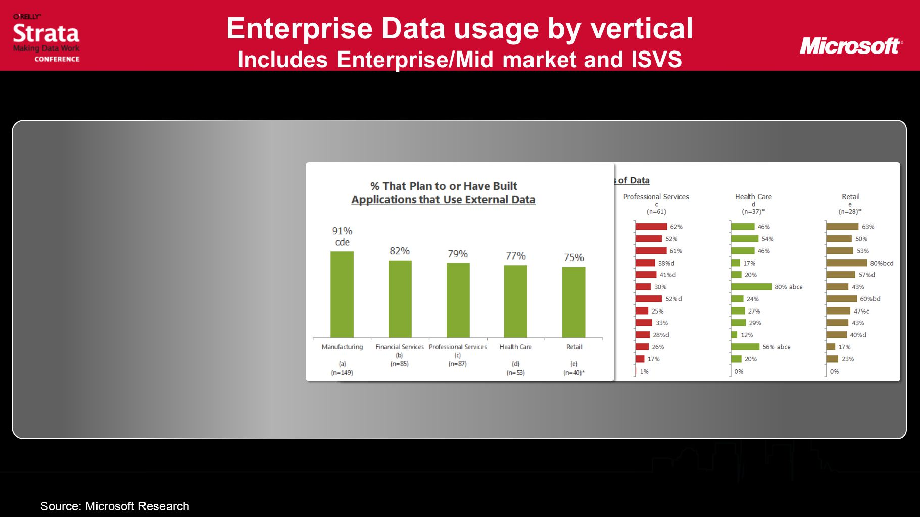 Enterprise Data usage by vertical Includes Enterprise/Mid market and ISVS Source: Microsoft Research