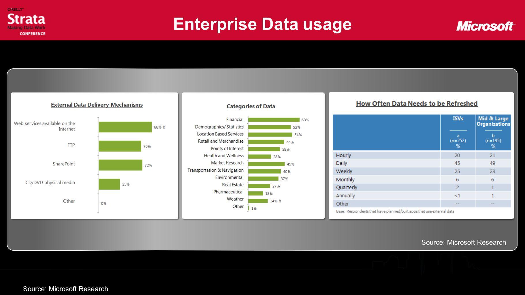 Enterprise Data usage Source: Microsoft Research