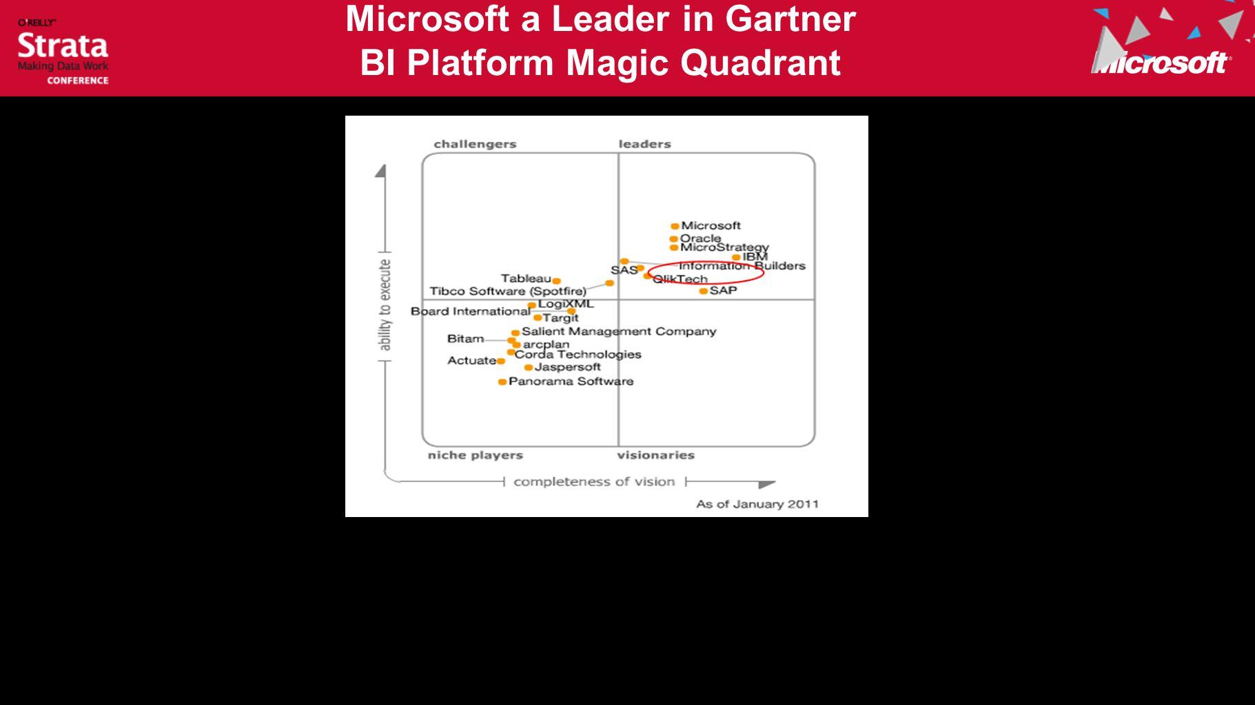 Microsoft a Leader in Gartner BI Platform Magic Quadrant