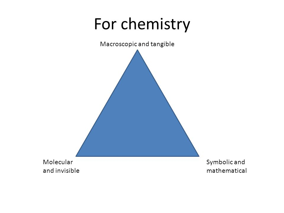 For chemistry Symbolic and mathematical Macroscopic and tangible Molecular and invisible