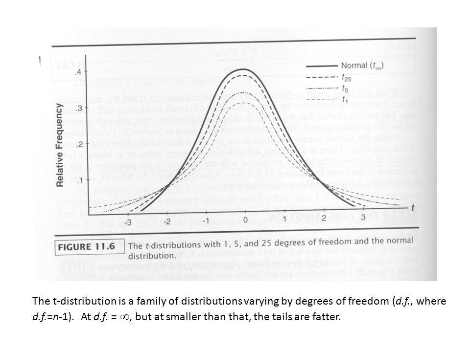 The t-distribution is a family of distributions varying by degrees of freedom (d.f., where d.f.=n-1).