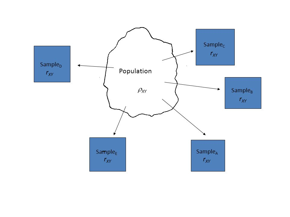 Population Sample A Sample B Sample E Sample D Sample C _  XY r XY