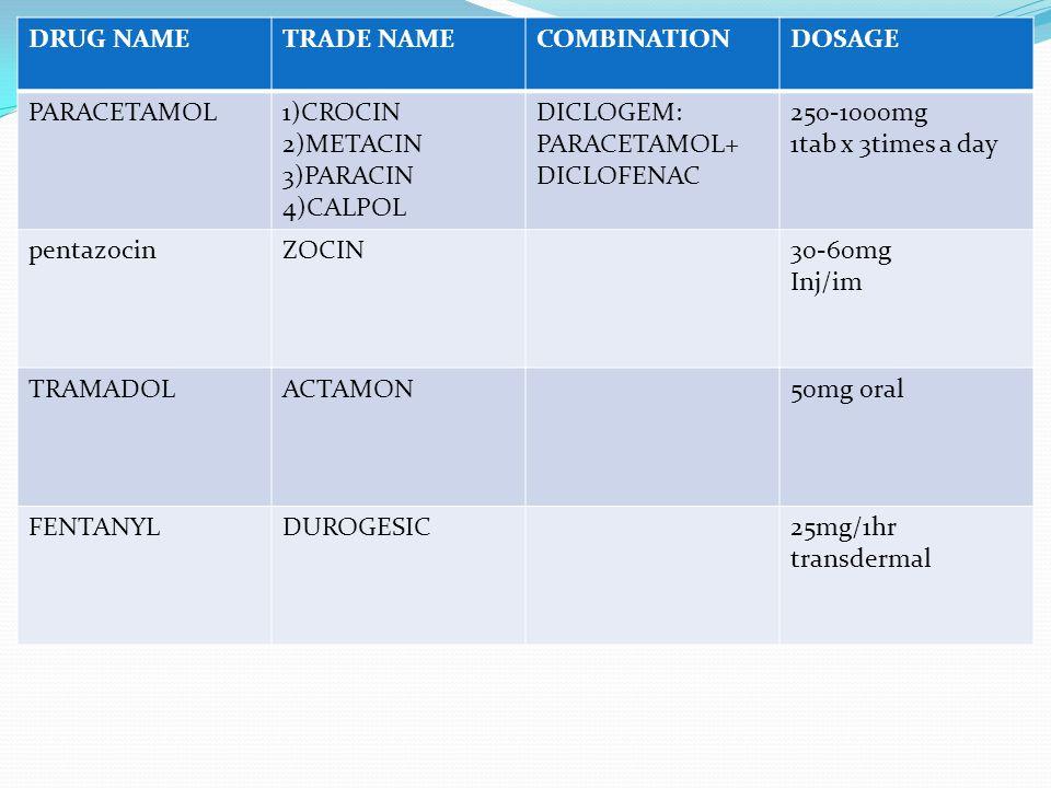 DRUG NAMETRADE NAMECOMBINATIONDOSAGE PARACETAMOL1)CROCIN 2)METACIN 3)PARACIN 4)CALPOL DICLOGEM: PARACETAMOL+ DICLOFENAC 250-1000mg 1tab x 3times a day pentazocinZOCIN30-60mg Inj/im TRAMADOLACTAMON50mg oral FENTANYLDUROGESIC25mg/1hr transdermal