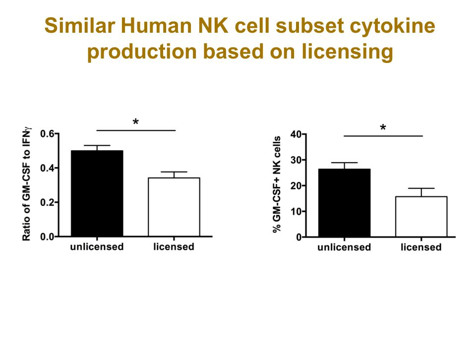 Similar Human NK cell subset cytokine production based on licensing